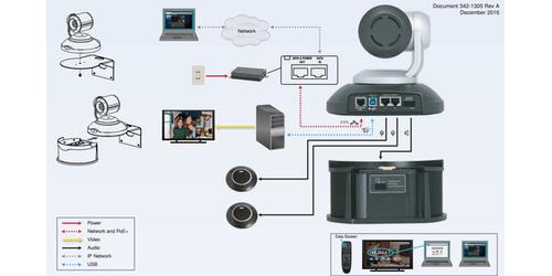 Vaddio ConferenceSHOT AV 9999995000 PTZ 10x Zoom  HD