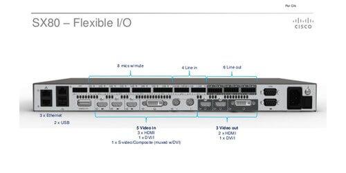 Cisco Telepresence Sx80 Codec Cts Sx80codec Video