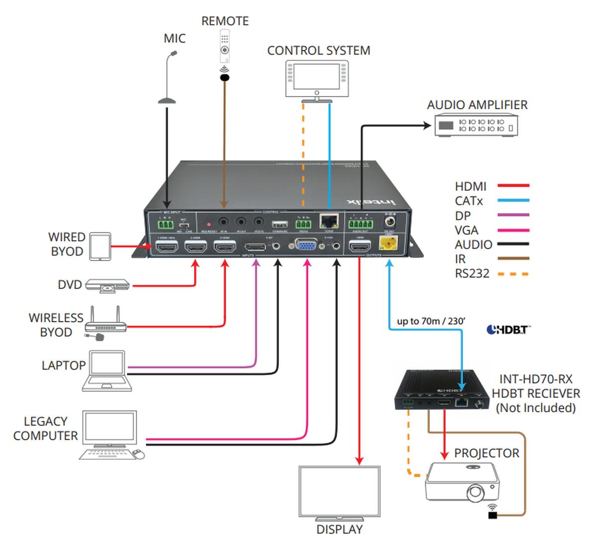 Liberty Av Int Hd52 5x1 Auto Switch Scale Presentation